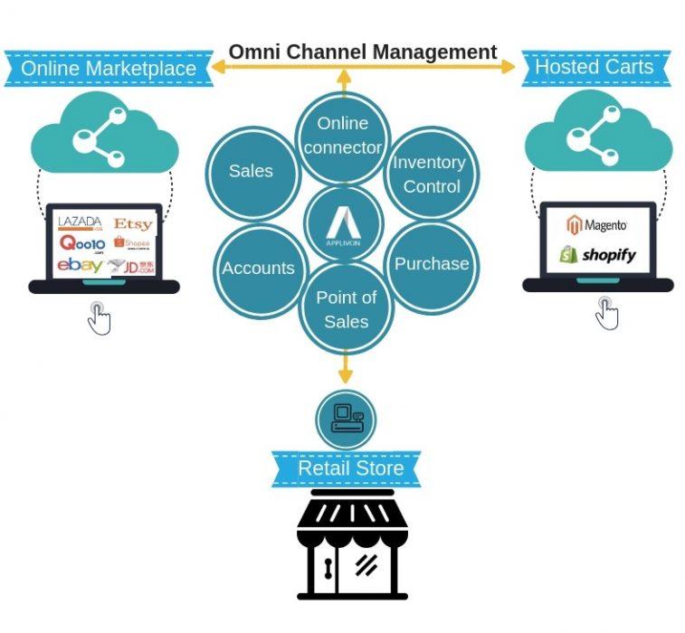 Omni channel integration